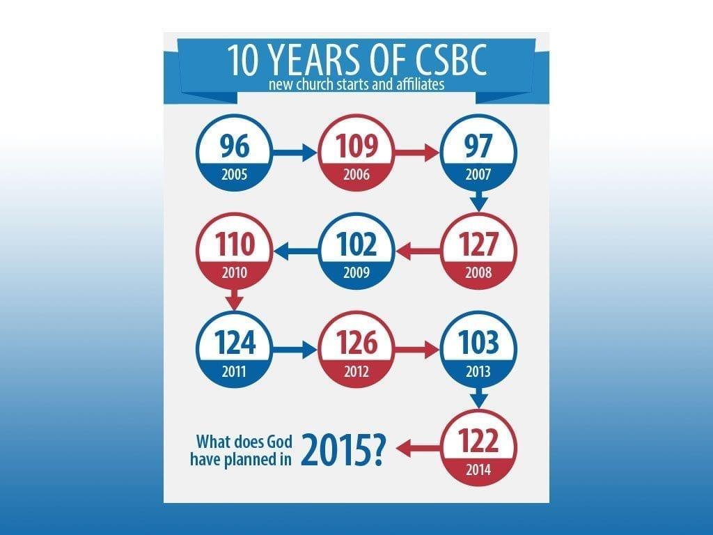 CSBC Stats 1