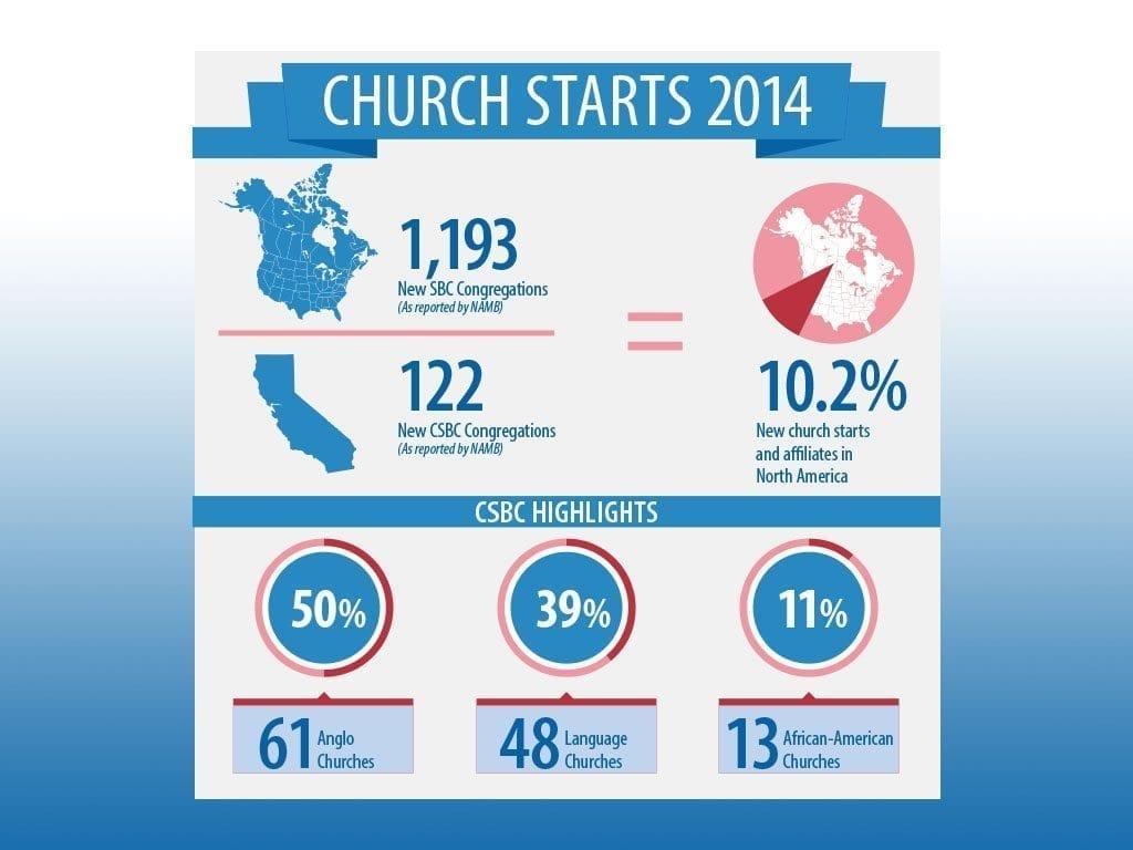 CSBC Stats 2